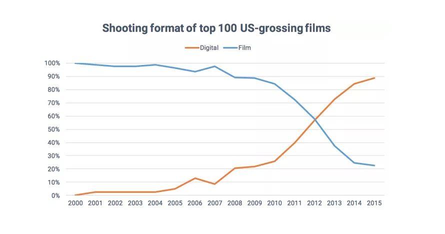 film industry graphic